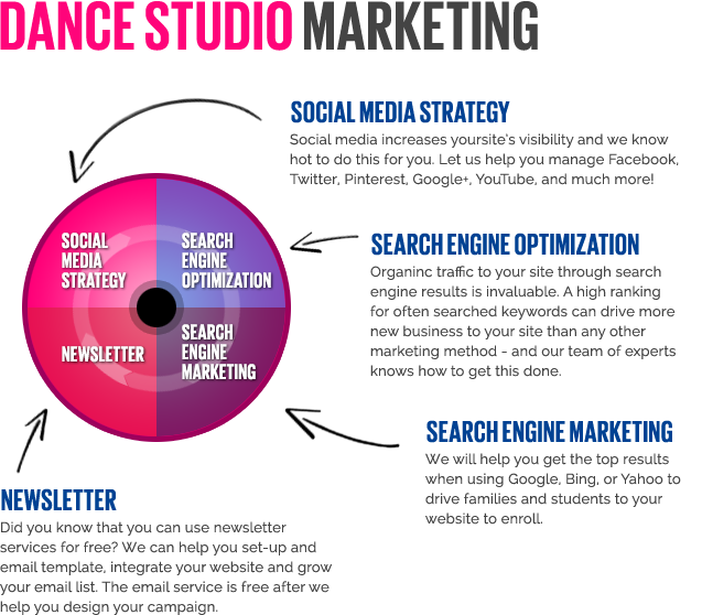 Marketingdancestudios